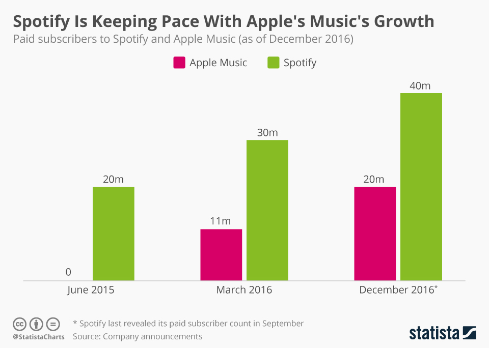chartoftheday_7124_spotify_and_apple_music_subscribers_n