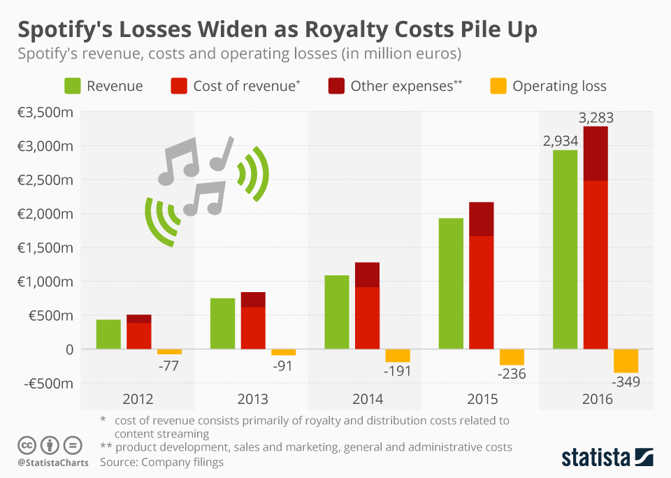 chartoftheday_4894_spotify_revenue_vs_costs_n