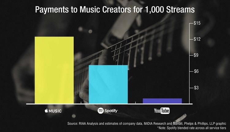 01-RIAA-Apple-Music-Spotify-YouTube